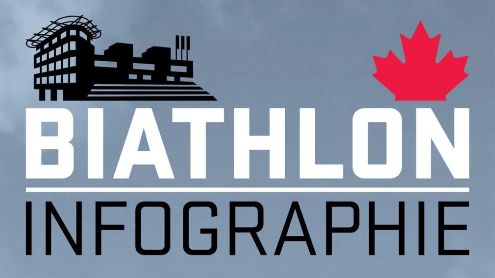 Votre guide du biathlon olympique [INFOGRAPHIE]