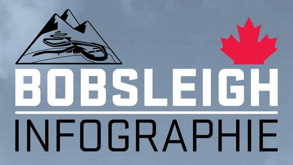 Votre guide du bobsleigh olympique [INFOGRAPHIE]