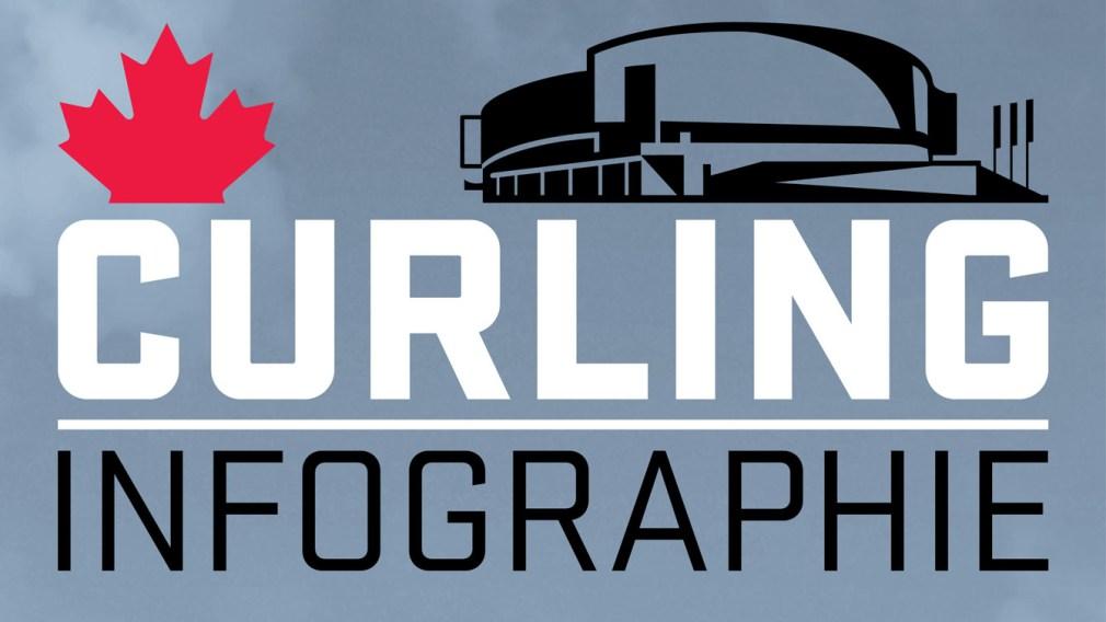 Votre guide du curling olympique [INFOGRAPHIE]